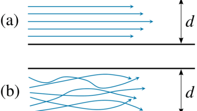 Photo of How is laminar flow generated?