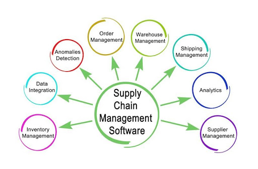 Supply Chain Business